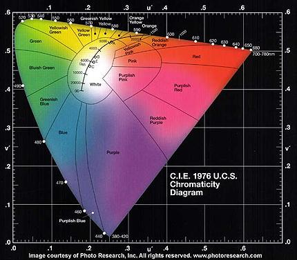 Cie lab dictionary definition cie lab defined cie 1976 chromaticity diagram ccuart Choice Image
