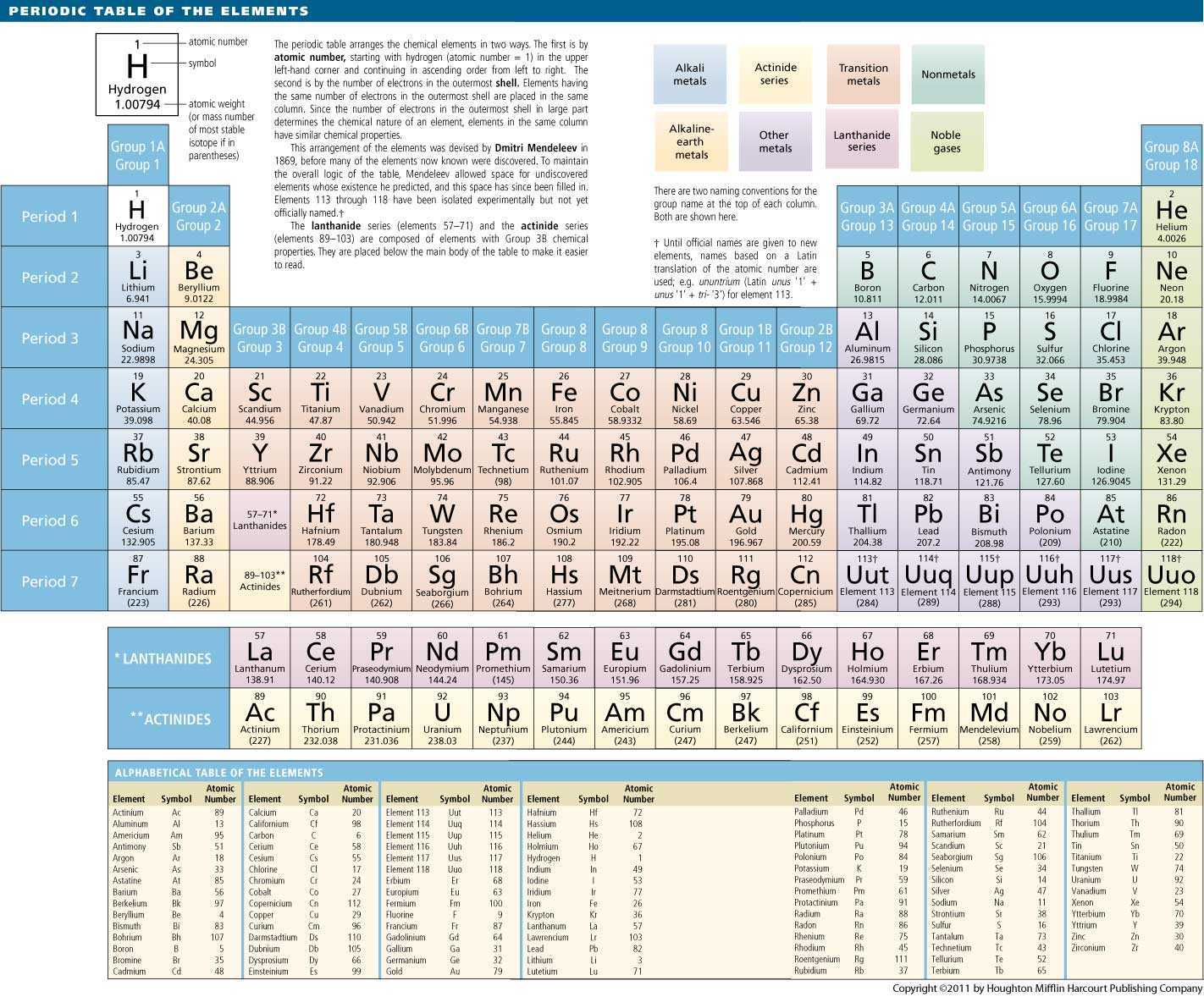 Periodic Table Dictionary Definition Periodic Table Defined