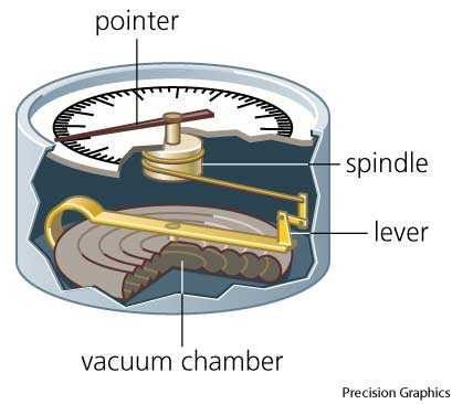 Aneroid Barometer Dictionary Definition Aneroid Barometer Defined
