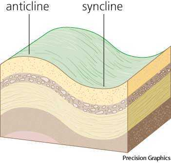 Anticline dictionary definition | anticline defined - photo#33