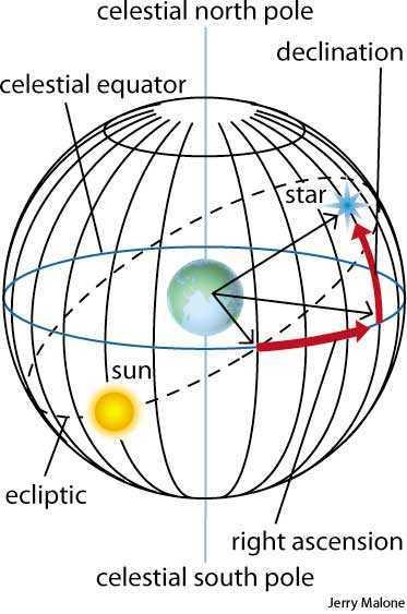 define celestial