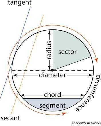 Diameter Dictionary Definition Diameter Defined