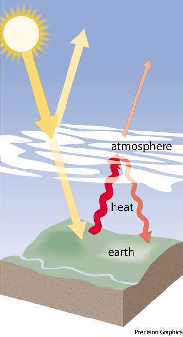 Add Ghg To The Atmosphere Graphic