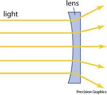 plano-concave