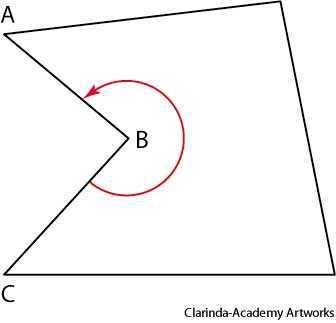 reentrant angle