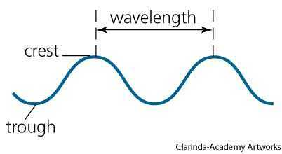Wavelength dictionary definition | wavelength defined