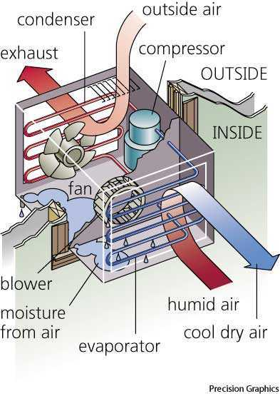 Air Conditioner Dictionary Definition Air Conditioner