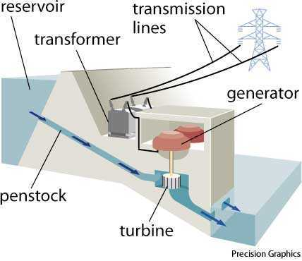 hydroelectric dictionary definition hydroelectric defined