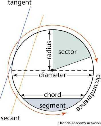 Secant dictionary definition | secant defined